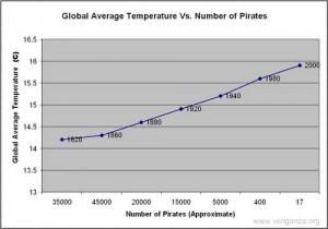 Αν η αύξηση των πειρατών φταίει για την κρίση στον κινηματογράφο, τότε η μείωσή τους προκάλεσε την υπερθέρμανση του πλανήτη.